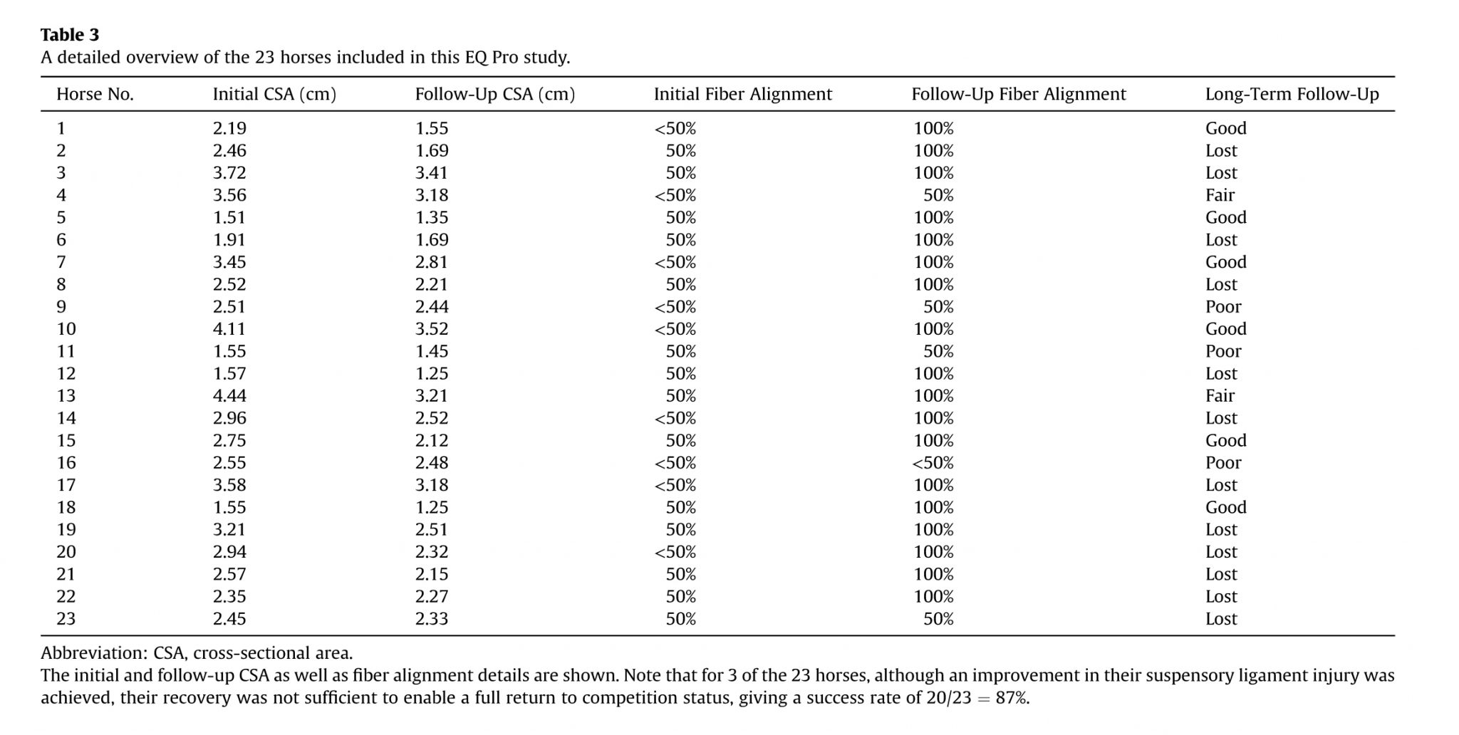 Assessment of Noninvasive Low-Frequency Ultrasound Therapy - table 3